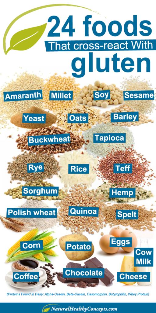 24 namirnice koje telo prepoznaje kao gluten